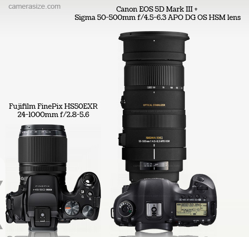 superzoom-fujifilm-camera-vs-canon-5d-mark-iii-and-signa-superzoom-lens